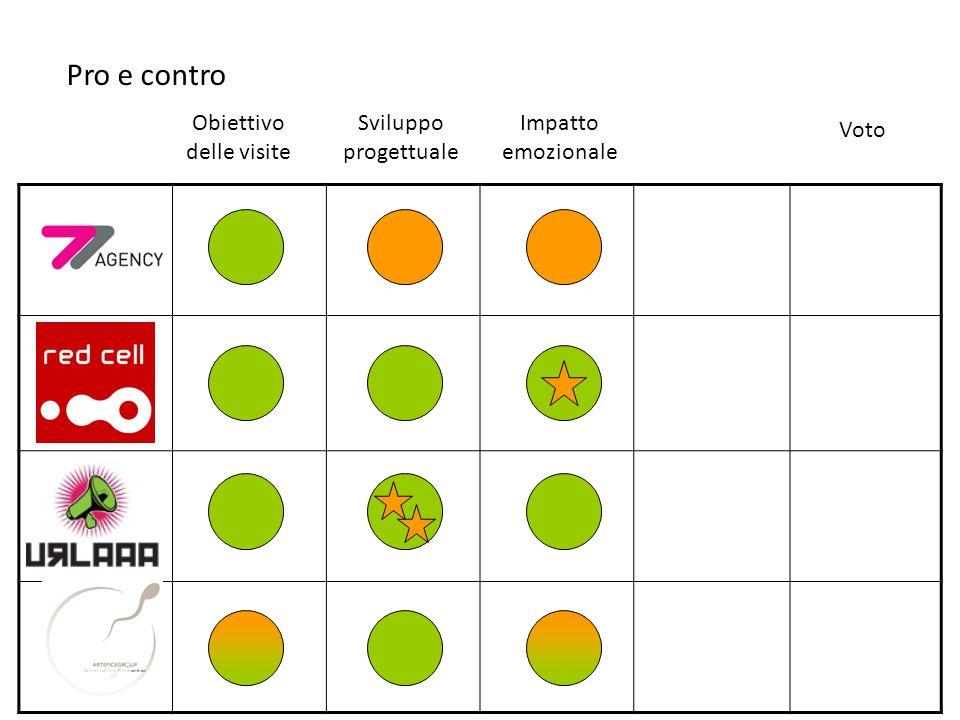 Obiettivo delle visite Pro e contro Sviluppo progettuale Voto Impatto emozionale