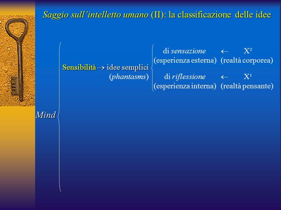 Saggio sull'intelletto umano (II): la classificazione delle idee Sensibilità  idee semplici (phantasms) di sensazione (esperienza esterna) di riflessione (esperienza interna)  X² (realtà corporea)  X¹ (realtà pensante) Mind