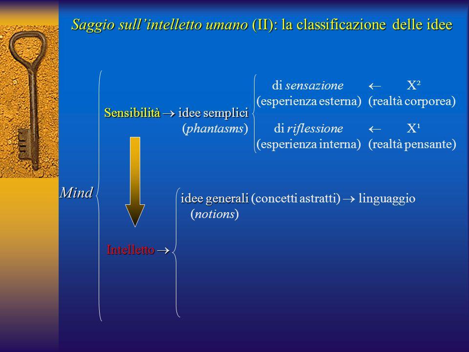 Saggio sull'intelletto umano (II): la classificazione delle idee Mind Sensibilità  idee semplici (phantasms) di sensazione (esperienza esterna) di riflessione (esperienza interna)  X² (realtà corporea)  X¹ (realtà pensante) Intelletto  idee generali idee generali (concetti astratti)  linguaggio (notions)