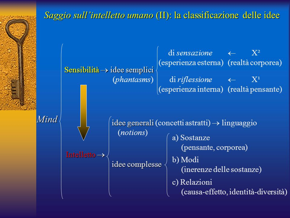 Saggio sull'intelletto umano (II): la classificazione delle idee Mind Sensibilità  idee semplici (phantasms) di sensazione (esperienza esterna) di riflessione (esperienza interna)  X² (realtà corporea)  X¹ (realtà pensante) Intelletto  a) Sostanze (pensante, corporea) b) Modi (inerenze delle sostanze) c) Relazioni (causa-effetto, identità-diversità) idee complesse idee generali idee generali (concetti astratti)  linguaggio (notions)