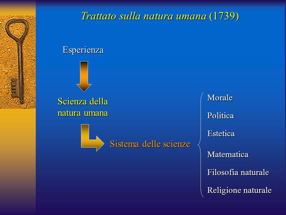 Trattato sulla natura umana (1739) Esperienza Scienza della natura umana Sistema delle scienze MoralePoliticaEsteticaMatematica Filosofia naturale Religione naturale