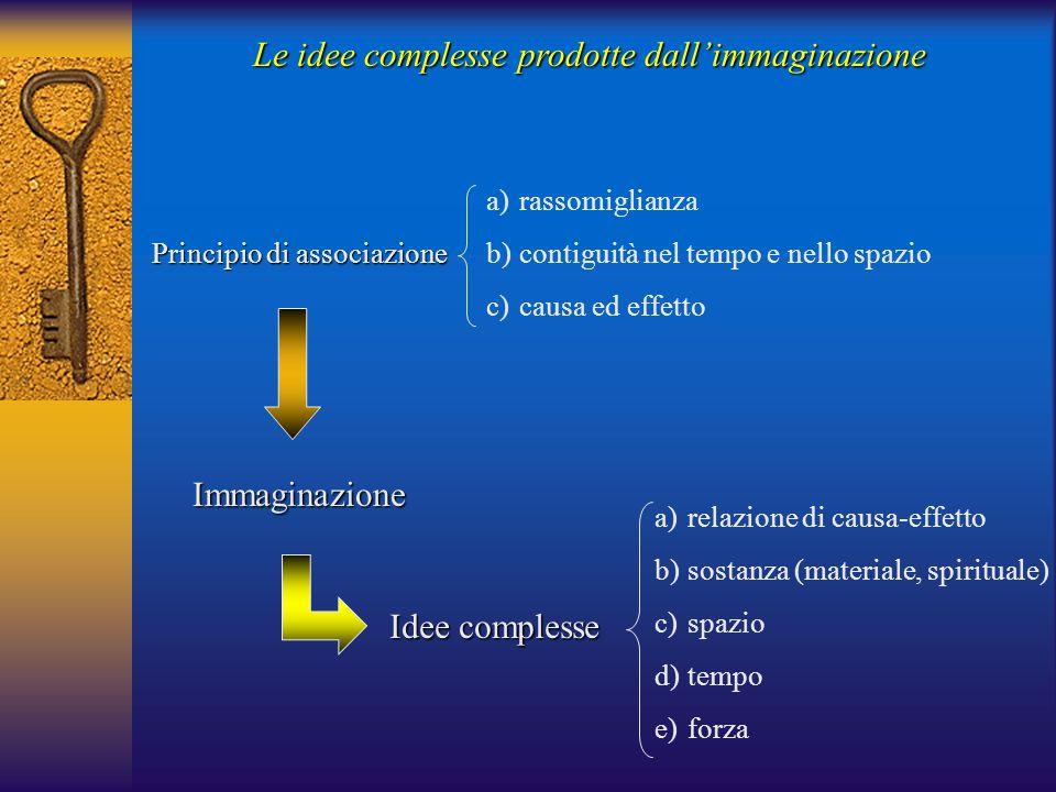 Le idee complesse prodotte dall'immaginazione Principio di associazione a)rassomiglianza b)contiguità nel tempo e nello spazio c)causa ed effetto Immaginazione Idee complesse a)relazione di causa-effetto b)sostanza (materiale, spirituale) c)spazio d)tempo e)forza