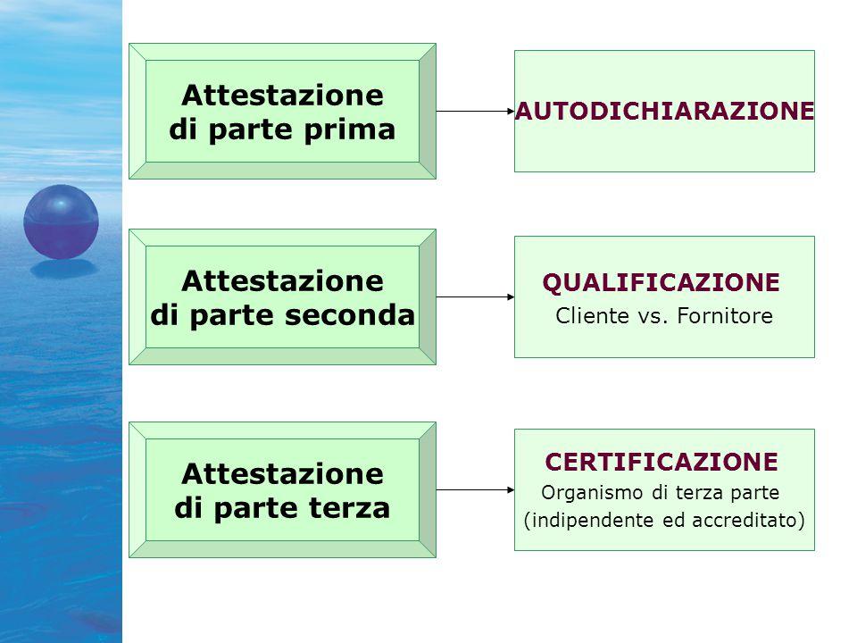 AUTODICHIARAZIONE Attestazione di parte prima Attestazione di parte seconda Attestazione di parte terza QUALIFICAZIONE Cliente vs.