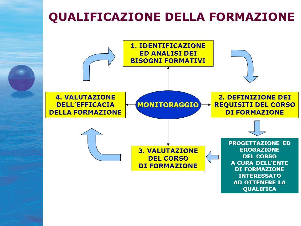 3. VALUTAZIONE DEL CORSO DI FORMAZIONE 1. IDENTIFICAZIONE ED ANALISI DEI BISOGNI FORMATIVI 2.