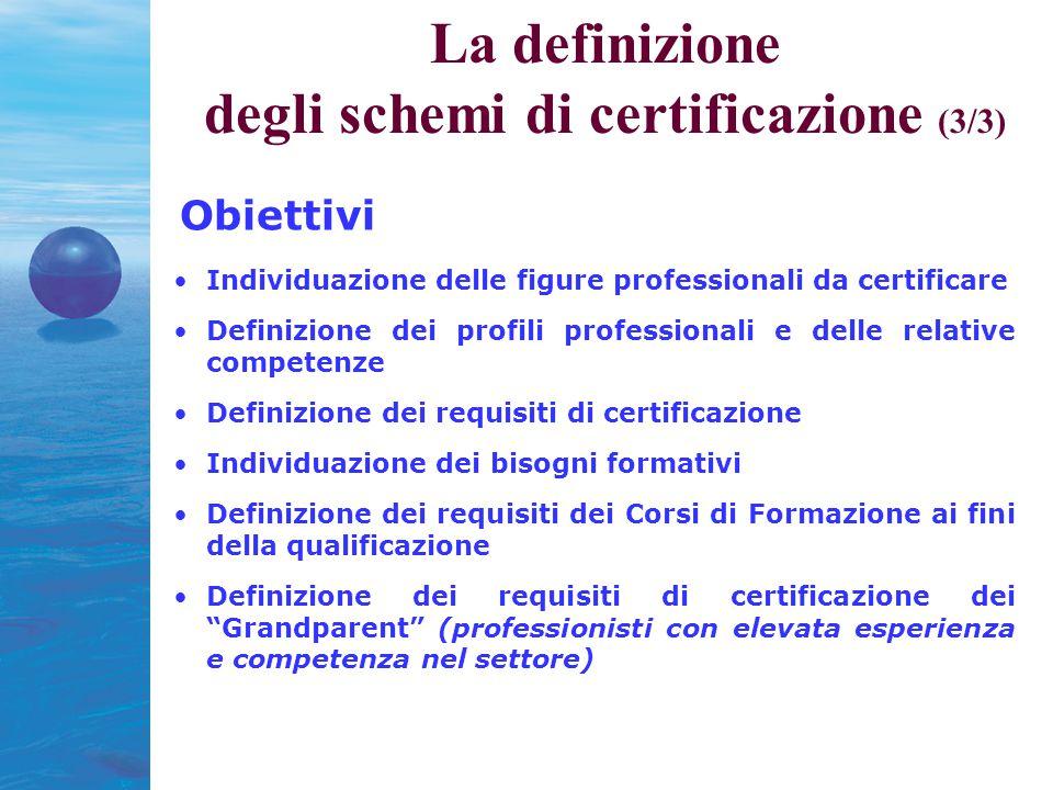 Obiettivi Individuazione delle figure professionali da certificare Definizione dei profili professionali e delle relative competenze Definizione dei requisiti di certificazione Individuazione dei bisogni formativi Definizione dei requisiti dei Corsi di Formazione ai fini della qualificazione Definizione dei requisiti di certificazione dei Grandparent (professionisti con elevata esperienza e competenza nel settore) La definizione degli schemi di certificazione (3/3)