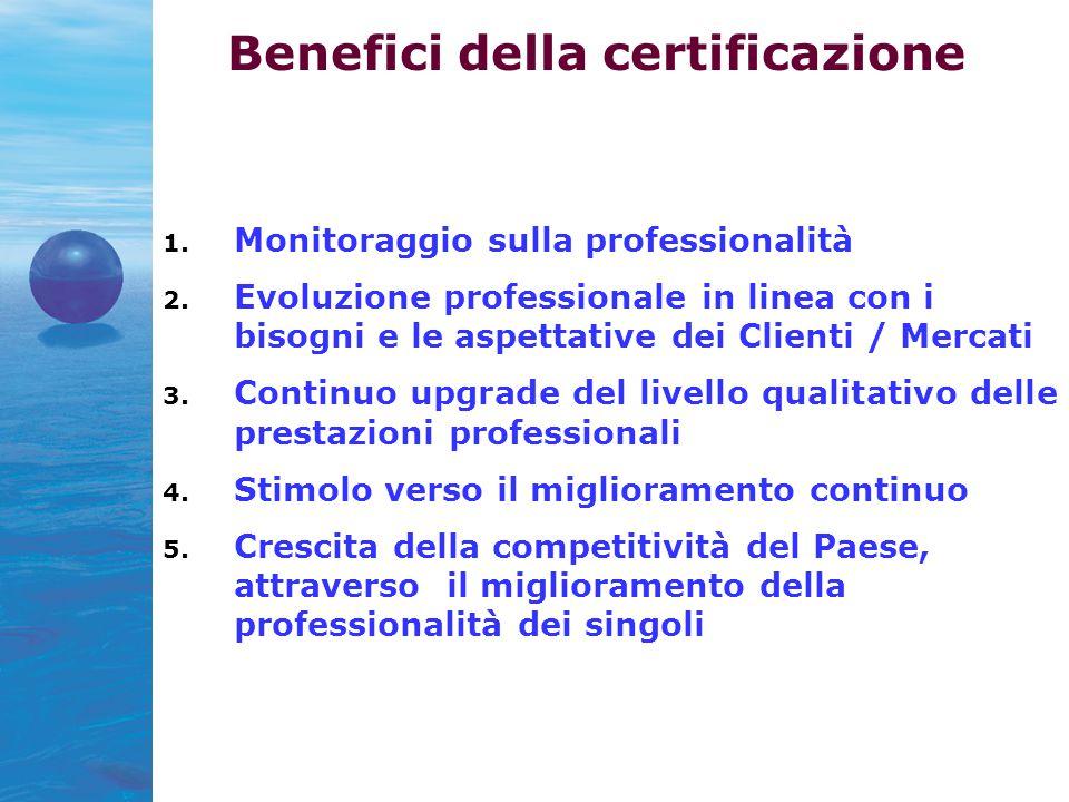 Benefici della certificazione 1. Monitoraggio sulla professionalità 2.