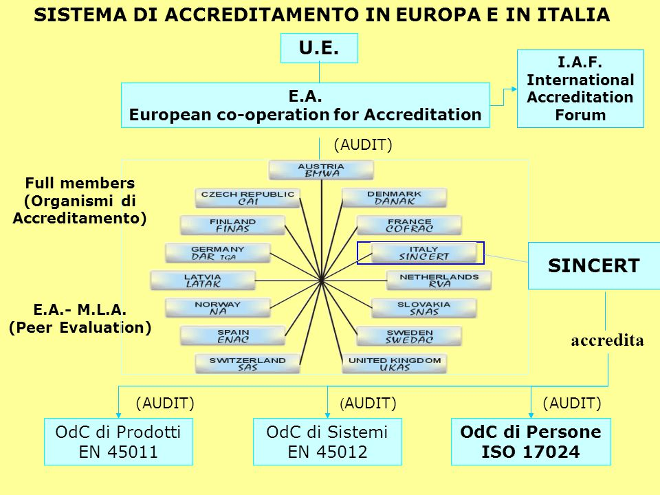 SISTEMA DI ACCREDITAMENTO IN EUROPA E IN ITALIA U.E. E.A. European co-operation for Accreditation accredita OdC di Prodotti EN 45011 OdC di Persone IS