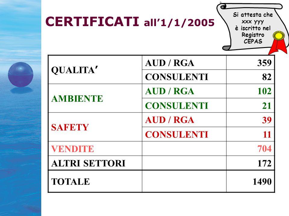 CERTIFICATI all'1/1/2005 QUALITA ' AUD / RGA359 CONSULENTI82 AMBIENTE AUD / RGA102 CONSULENTI21 SAFETY AUD / RGA 39 CONSULENTI11 VENDITE 704 ALTRI SETTORI172 TOTALE1490 O Si attesta che xxx yyy è iscritto nel Registro CEPAS