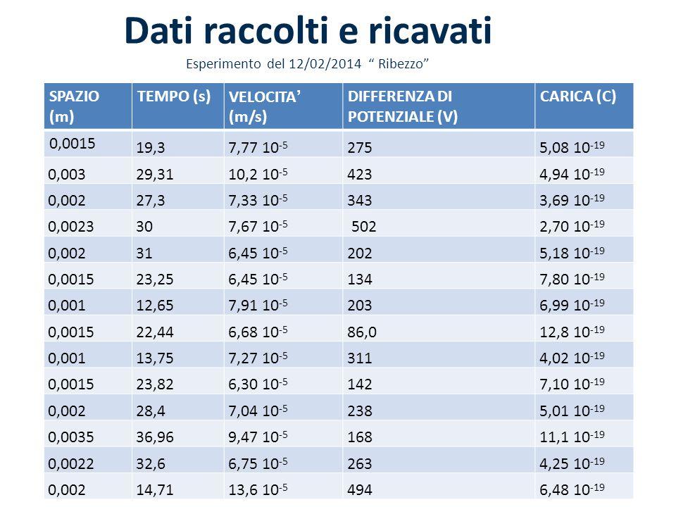 Dati raccolti e ricavati Esperimento del 12/02/2014 Ribezzo SPAZIO (m) TEMPO (s)VELOCITA' (m/s) DIFFERENZA DI POTENZIALE (V) CARICA (C) 0,0015 19,3 7,77 10 -5 275 5,08 10 -19 0,003 29,31 10,2 10 -5 423 4,94 10 -19 0,002 27,3 7,33 10 -5 343 3,69 10 -19 0,0023 30 7,67 10 -5 502 2,70 10 -19 0,002 31 6,45 10 -5 202 5,18 10 -19 0,0015 23,25 6,45 10 -5 134 7,80 10 -19 0,001 12,65 7,91 10 -5 203 6,99 10 -19 0,0015 22,44 6,68 10 -5 86,0 12,8 10 -19 0,001 13,75 7,27 10 -5 311 4,02 10 -19 0,0015 23,82 6,30 10 -5 142 7,10 10 -19 0,002 28,4 7,04 10 -5 238 5,01 10 -19 0,0035 36,96 9,47 10 -5 168 11,1 10 -19 0,0022 32,6 6,75 10 -5 263 4,25 10 -19 0,002 14,71 13,6 10 -5 494 6,48 10 -19
