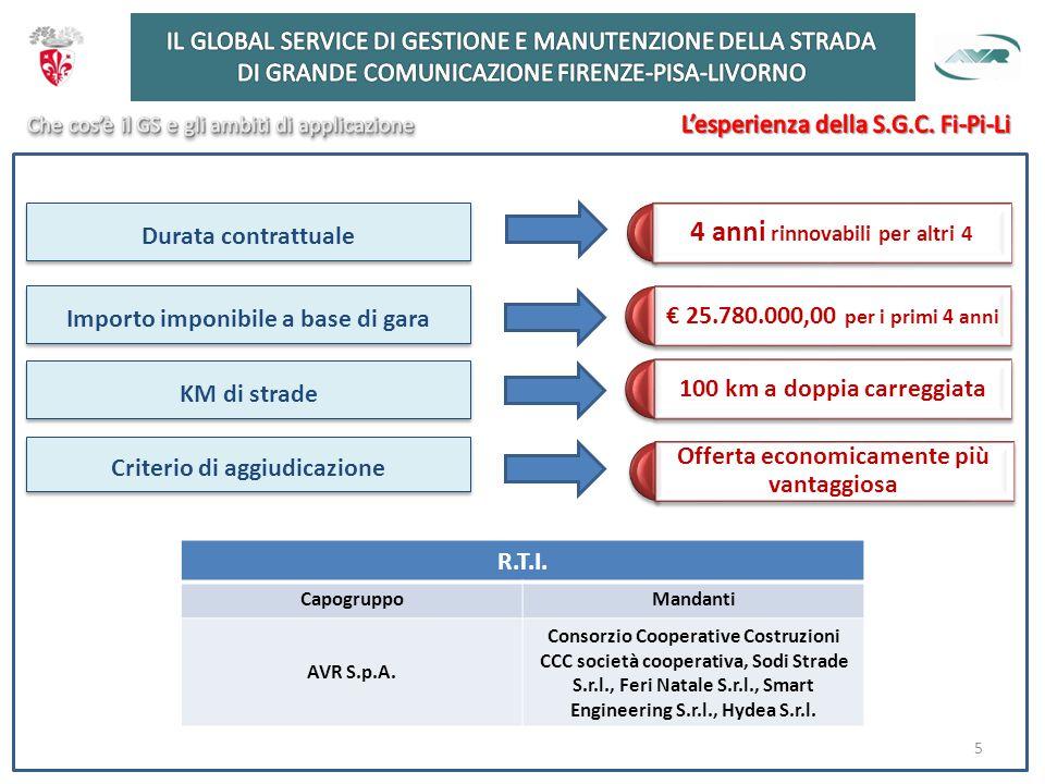 Durata contrattuale 4 anni rinnovabili per altri 4 Importo imponibile a base di gara € 25.780.000,00 per i primi 4 anni Criterio di aggiudicazione R.T.I.