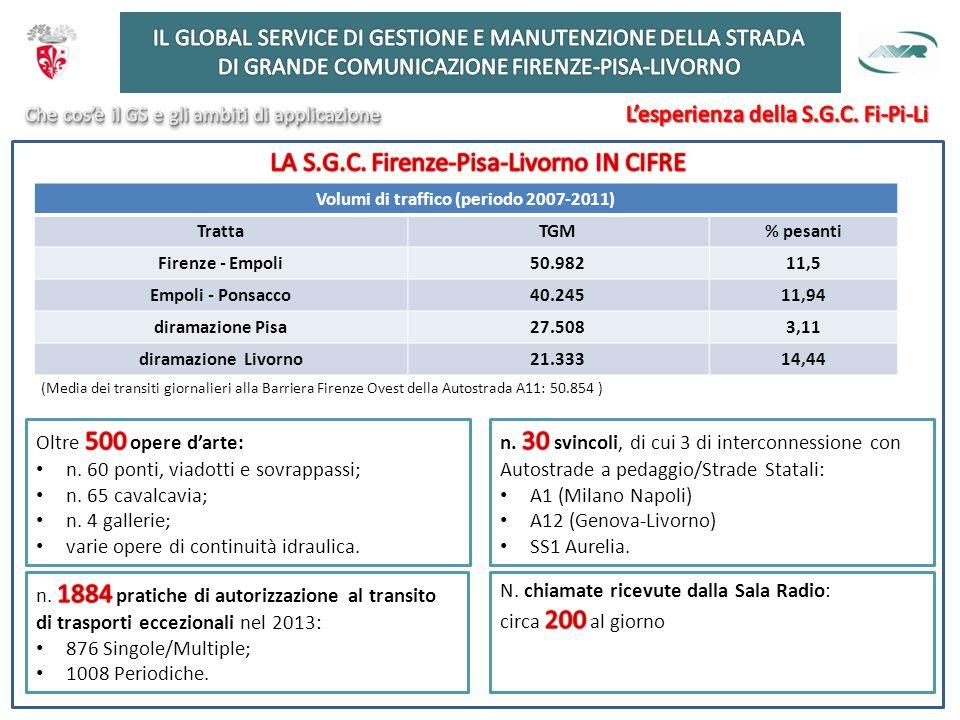 Volumi di traffico (periodo 2007-2011) TrattaTGM% pesanti Firenze - Empoli50.98211,5 Empoli - Ponsacco40.24511,94 diramazione Pisa27.5083,11 diramazione Livorno21.33314,44 (Media dei transiti giornalieri alla Barriera Firenze Ovest della Autostrada A11: 50.854 )