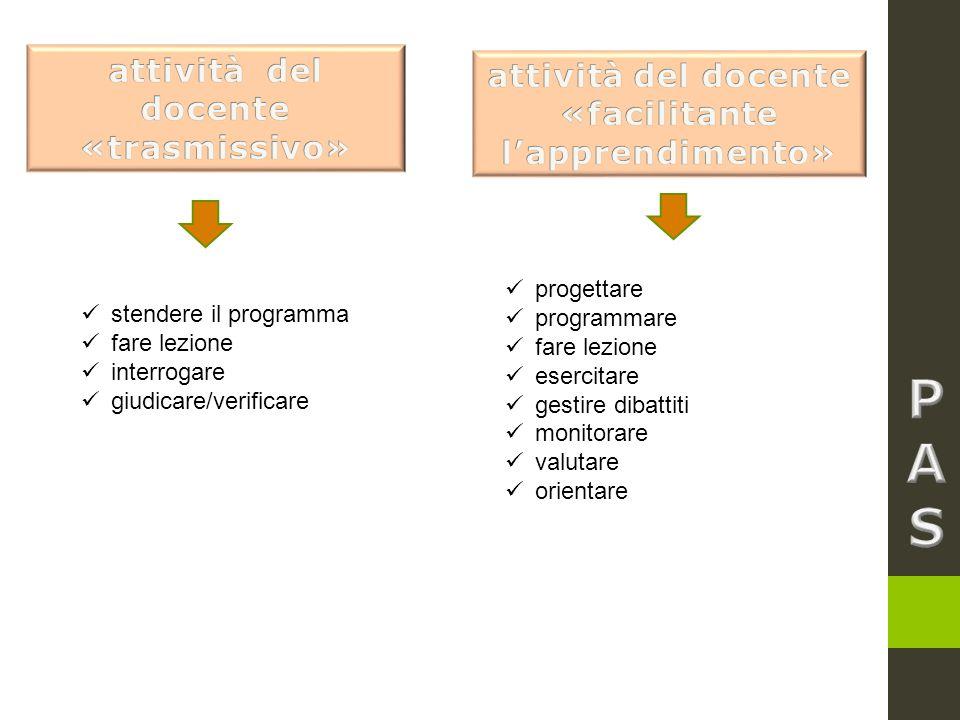 stendere il programma fare lezione interrogare giudicare/verificare progettare programmare fare lezione esercitare gestire dibattiti monitorare valuta