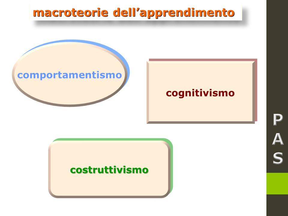 macroteorie dell'apprendimento comportamentismo cognitivismo costruttivismocostruttivismo