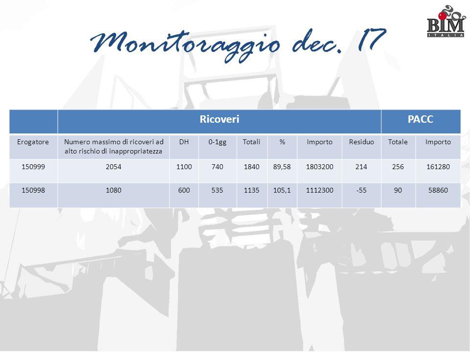 Monitoraggio dec. 17 RicoveriPACC ErogatoreNumero massimo di ricoveri ad alto rischio di inappropriatezza DH0-1ggTotali%ImportoResiduoTotaleImporto 15