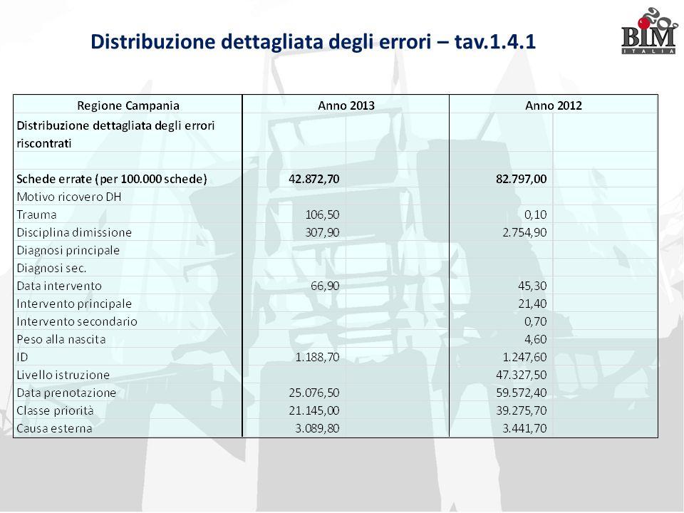 Ospedali, illustrato Piano Nazionale Esiti 2014: migliorano le cure ospedaliere ma la Campania resta maglia nera …ci sono anche buone notizie!!