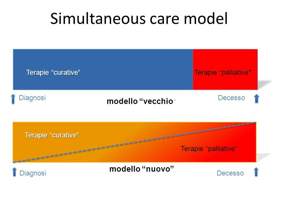 Simultaneous care model Terapie curative Terapie palliative DiagnosiDecesso Terapie curative Terapie palliative DiagnosiDecesso Terapie oncologiche palliative Terapie palliative Diagnosi Decesso .