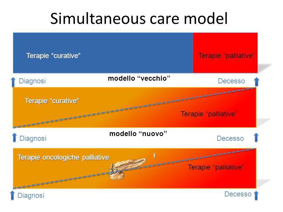 Simultaneous care model Terapie curative Terapie palliative DiagnosiDecesso Terapie curative Terapie palliative DiagnosiDecesso Terapie curative Terapie palliative Diagnosi Decesso .