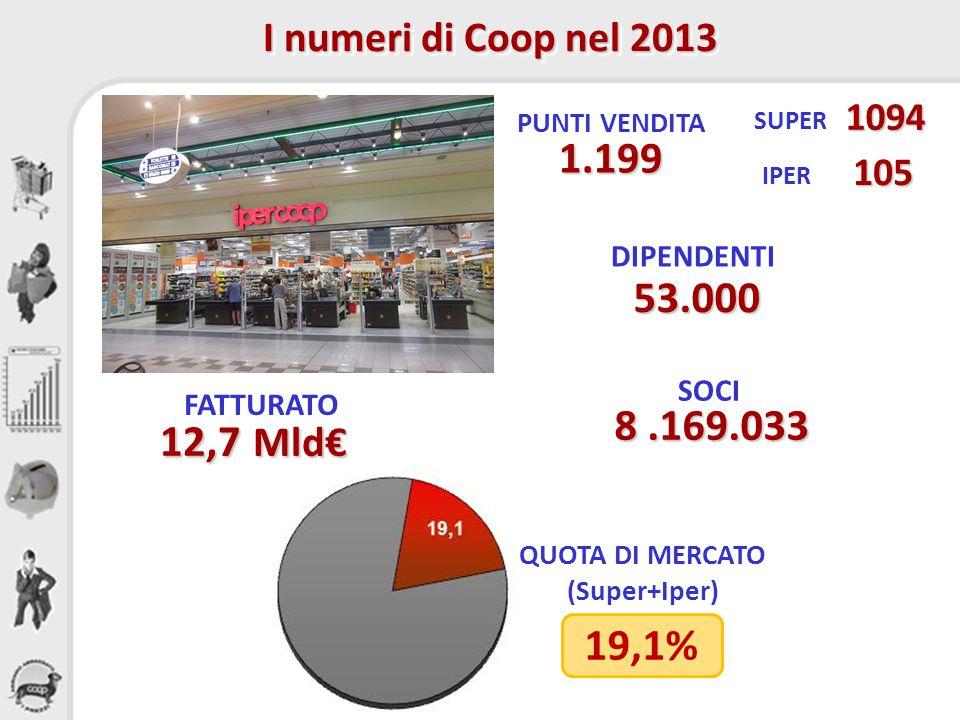 2 DIREZIONE OPERATIVA COOP ITALIA – SETTORE CARNI e PESCE I numeri di Coop nel 2013 PUNTI VENDITA 1.199 FATTURATO 12,7 Mld€ QUOTA DI MERCATO (Super+Iper) 8.169.033 SOCI SUPER 1094 IPER 105 DIPENDENTI 53.000 19,1%