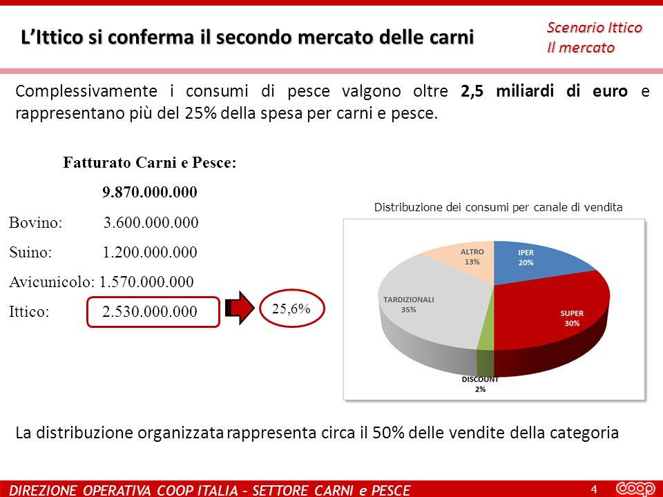 4 DIREZIONE OPERATIVA COOP ITALIA – SETTORE CARNI e PESCE Fatturato Carni e Pesce: 9.870.000.000 Bovino: 3.600.000.000 Suino: 1.200.000.000 Avicunicolo: 1.570.000.000 Ittico: 2.530.000.000 L'Ittico si conferma il secondo mercato delle carni Scenario Ittico Il mercato Distribuzione dei consumi per canale di vendita Totale GDO: 51,2% Complessivamente i consumi di pesce valgono oltre 2,5 miliardi di euro e rappresentano più del 25% della spesa per carni e pesce.