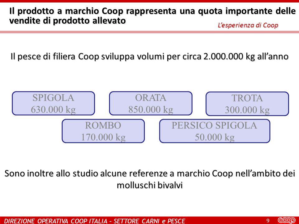 9 DIREZIONE OPERATIVA COOP ITALIA – SETTORE CARNI e PESCE Il prodotto a marchio Coop rappresenta una quota importante delle vendite di prodotto allevato L'esperienza di Coop Il pesce di filiera Coop sviluppa volumi per circa 2.000.000 kg all'anno SPIGOLA 630.000 kg ORATA 850.000 kg TROTA 300.000 kg ROMBO 170.000 kg PERSICO SPIGOLA 50.000 kg Sono inoltre allo studio alcune referenze a marchio Coop nell'ambito dei molluschi bivalvi