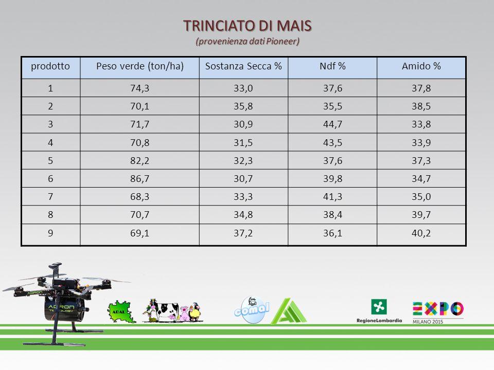 TRINCIATO DI MAIS (provenienza dati Pioneer) prodottoPeso verde (ton/ha)Sostanza Secca %Ndf %Amido % 174,333,037,637,8 270,135,835,538,5 371,730,944,7
