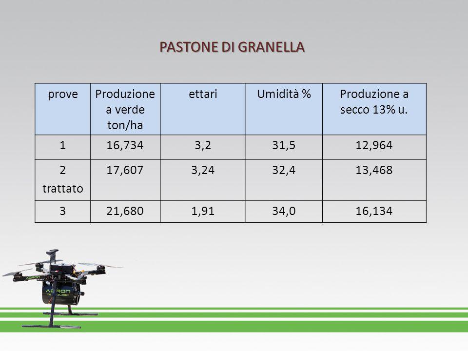 proveProduzione a verde ton/ha ettariUmidità %Produzione a secco 13% u. 116,7343,231,512,964 2 trattato 17,6073,2432,413,468 321,6801,9134,016,134 PAS