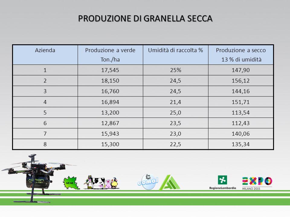 PRODUZIONE DI GRANELLA SECCA AziendaProduzione a verde Ton./ha Umidità di raccolta %Produzione a secco 13 % di umidità 117,54525%147,90 218,15024,5156
