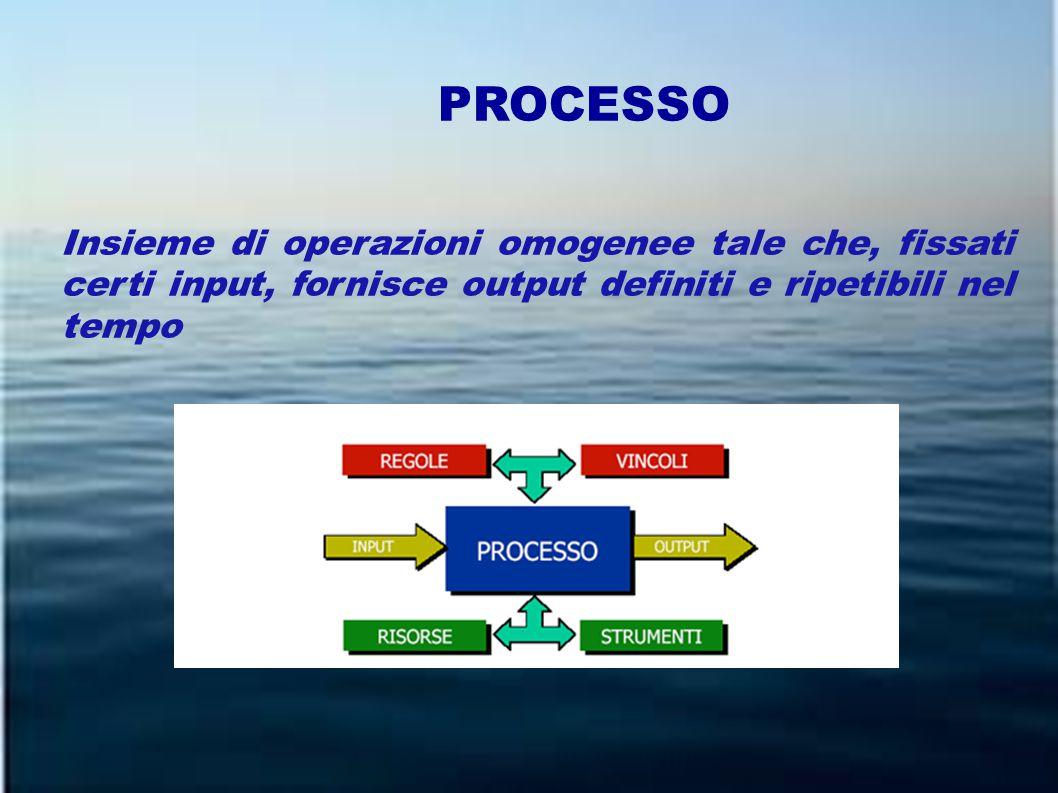 PROCESSO Insieme di operazioni omogenee tale che, fissati certi input, fornisce output definiti e ripetibili nel tempo
