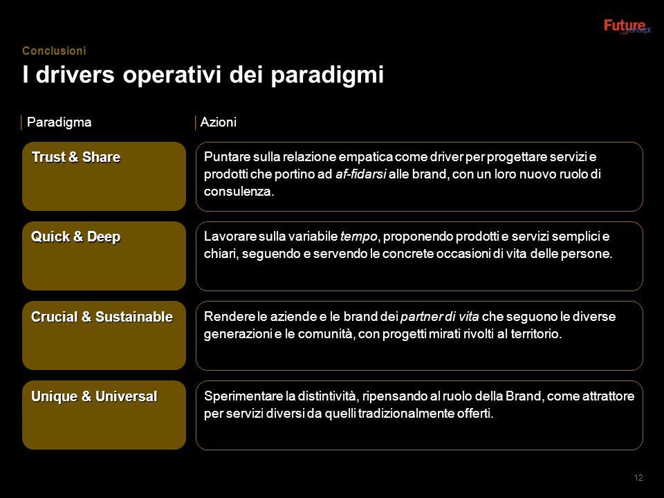 I drivers operativi dei paradigmi 12  Paradigma  Azioni Trust & Share Quick & Deep Crucial & Sustainable Unique & Universal Puntare sulla relazione empatica come driver per progettare servizi e prodotti che portino ad af-fidarsi alle brand, con un loro nuovo ruolo di consulenza.