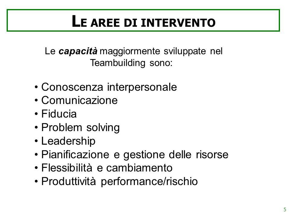 5 L E AREE DI INTERVENTO Le capacità maggiormente sviluppate nel Teambuilding sono: Conoscenza interpersonale Comunicazione Fiducia Problem solving Leadership Pianificazione e gestione delle risorse Flessibilità e cambiamento Produttività performance/rischio