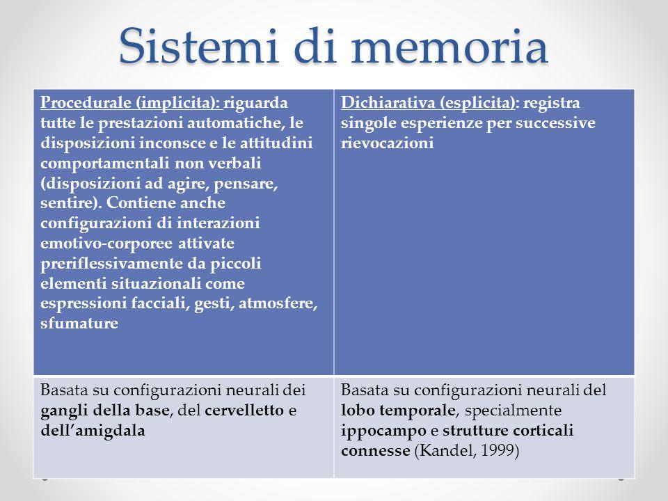 Sistemi di memoria Procedurale (implicita): riguarda tutte le prestazioni automatiche, le disposizioni inconsce e le attitudini comportamentali non ve