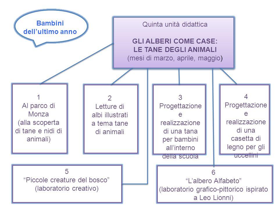 Bambini dell'ultimo anno Quinta unità didattica GLI ALBERI COME CASE: LE TANE DEGLI ANIMALI (mesi di marzo, aprile, maggio) 1 Al parco di Monza (alla
