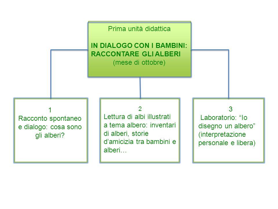 Prima unità didattica IN DIALOGO CON I BAMBINI: RACCONTARE GLI ALBERI (mese di ottobre) Prima unità didattica IN DIALOGO CON I BAMBINI: RACCONTARE GLI