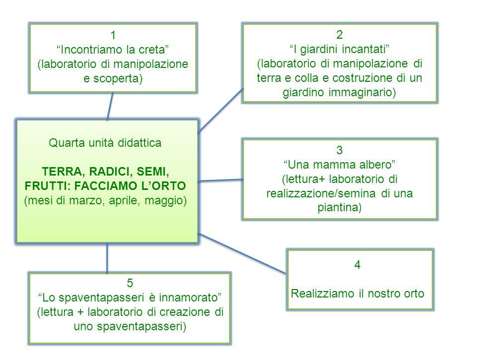 """Quarta unità didattica TERRA, RADICI, SEMI, FRUTTI: FACCIAMO L'ORTO (mesi di marzo, aprile, maggio) 1 """"Incontriamo la creta"""" (laboratorio di manipolaz"""