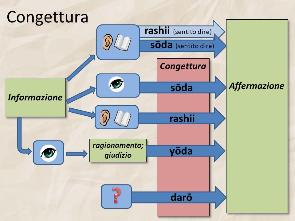 Congettura Informazione ragionamento; giudizio ragionamento; giudizio Affermazione Congettura sōda rashii yōda darō sōda (sentito dire) rashii (sentit