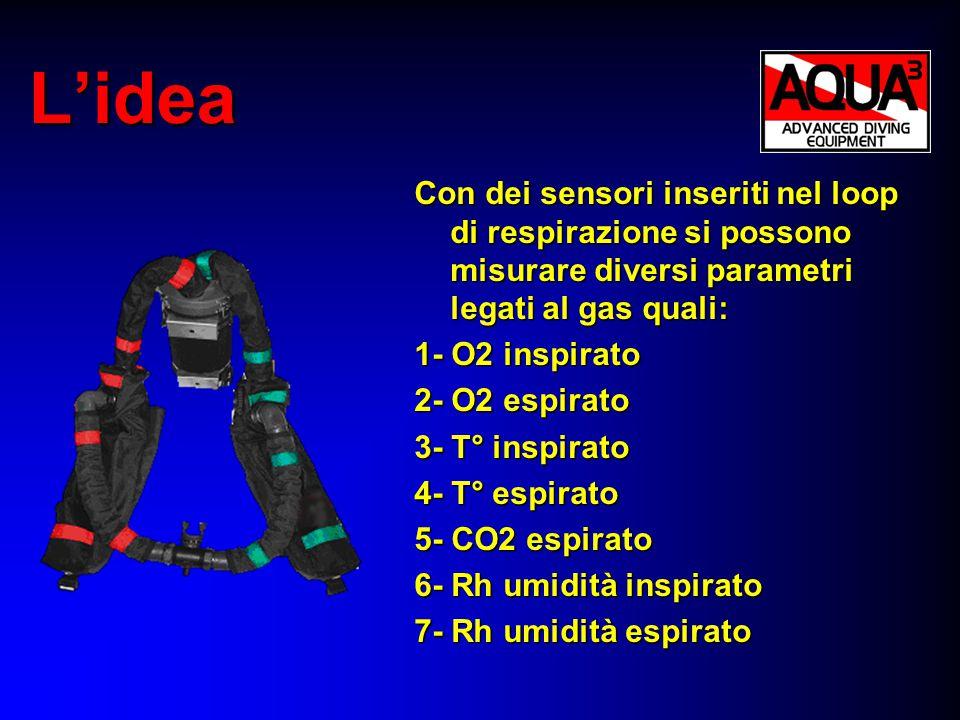 L'idea Si possono misurare anche altri parametri quali: 1- Frequenza respiratoria 2- Volume di gas respirato 3- Lavoro respiratorio (WOB) 4- Frequenza cardiaca 5- Pressione del gas nel loop 6- Posizione del subacqueo Oltre ai dati standard (prof.