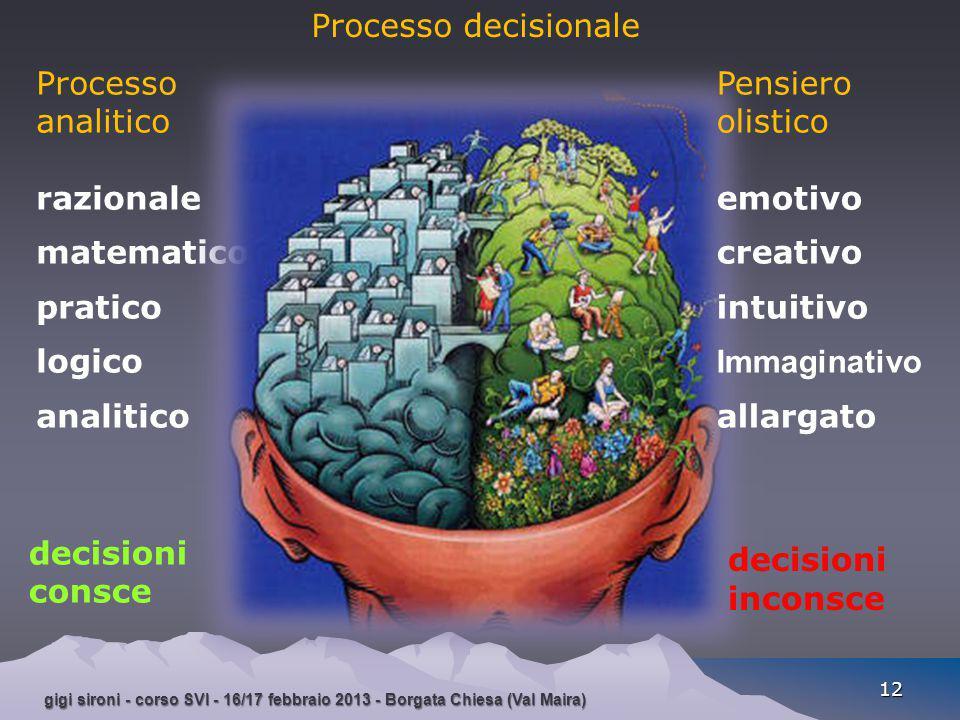 gigi sironi - corso SVI - 16/17 febbraio 2013 - Borgata Chiesa (Val Maira) 12 Processo analitico razionale matematico pratico logico analitico Process