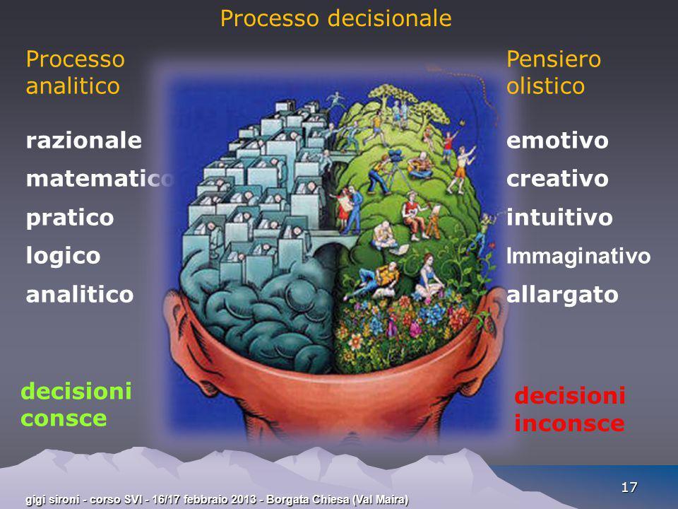 gigi sironi - corso SVI - 16/17 febbraio 2013 - Borgata Chiesa (Val Maira) 17 Processo analitico razionale matematico pratico logico analitico Process