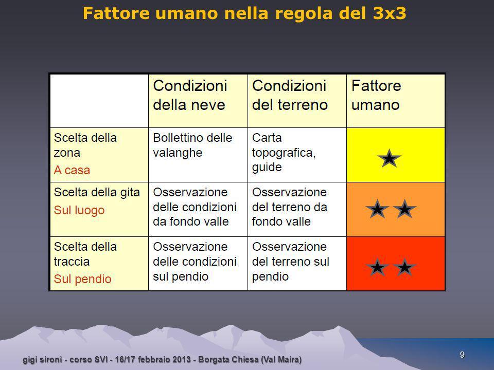 gigi sironi - corso SVI - 16/17 febbraio 2013 - Borgata Chiesa (Val Maira) 9 Fattore umano nella regola del 3x3