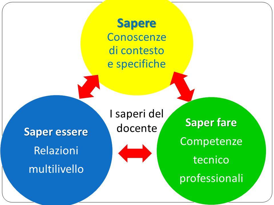 Sapere Conoscenze di contesto e specifiche Saper fare Competenze tecnico professionali Saper essere Relazioni multilivello I saperi del docente