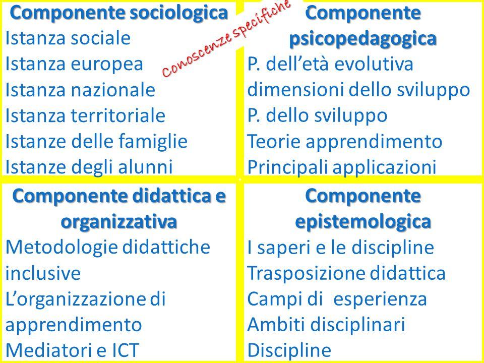 Componente sociologica Istanza sociale Istanza europea Istanza nazionale Istanza territoriale Istanze delle famiglie Istanze degli alunni Componente p