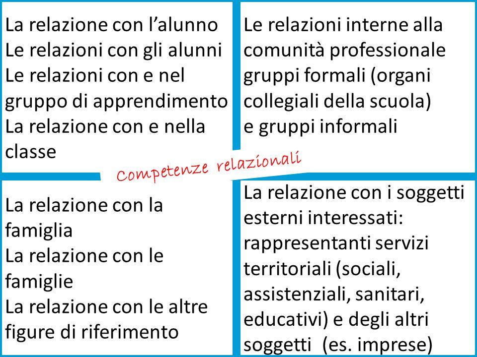 La relazione con l'alunno Le relazioni con gli alunni Le relazioni con e nel gruppo di apprendimento La relazione con e nella classe Le relazioni inte