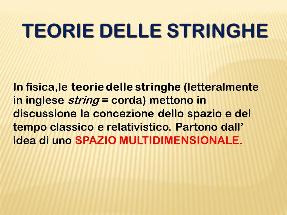 In fisica,le teorie delle stringhe (letteralmente in inglese string = corda) mettono in discussione la concezione dello spazio e del tempo classico e
