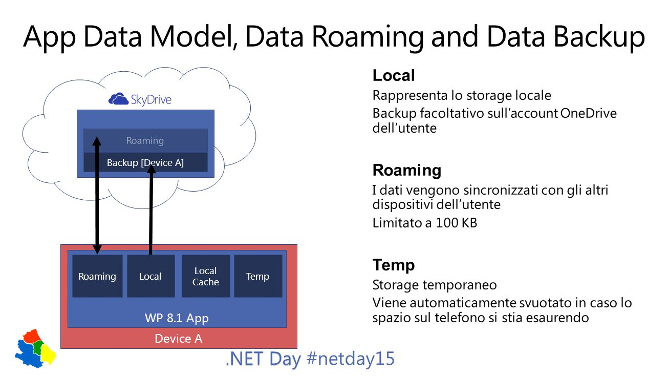 .NET Day.NET Day #netday15 Device B WP 8.1 – PFN 12345 RoamingLocal Local Cache Temp Device A WP 8.1 App RoamingLocal Local Cache Temp Roaming Backup [Device A]