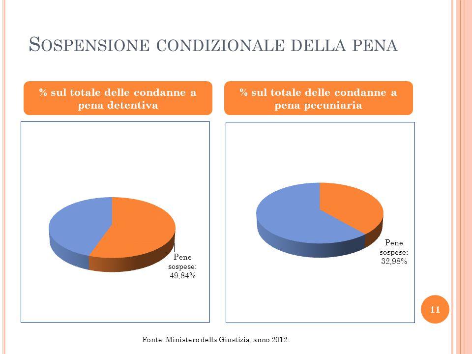S OSPENSIONE CONDIZIONALE DELLA PENA % sul totale delle condanne a pena detentiva % sul totale delle condanne a pena pecuniaria 11 Fonte: Ministero della Giustizia, anno 2012.