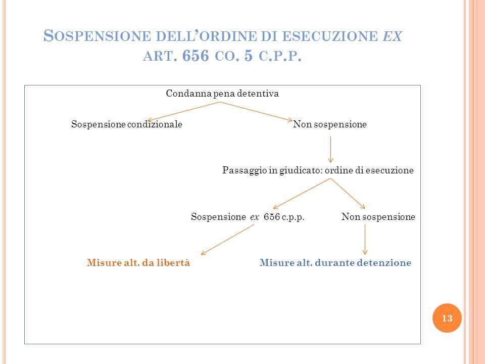 S OSPENSIONE DELL ' ORDINE DI ESECUZIONE EX ART. 656 CO. 5 C. P. P. Condanna pena detentiva Sospensione condizionale Non sospensione Passaggio in giud
