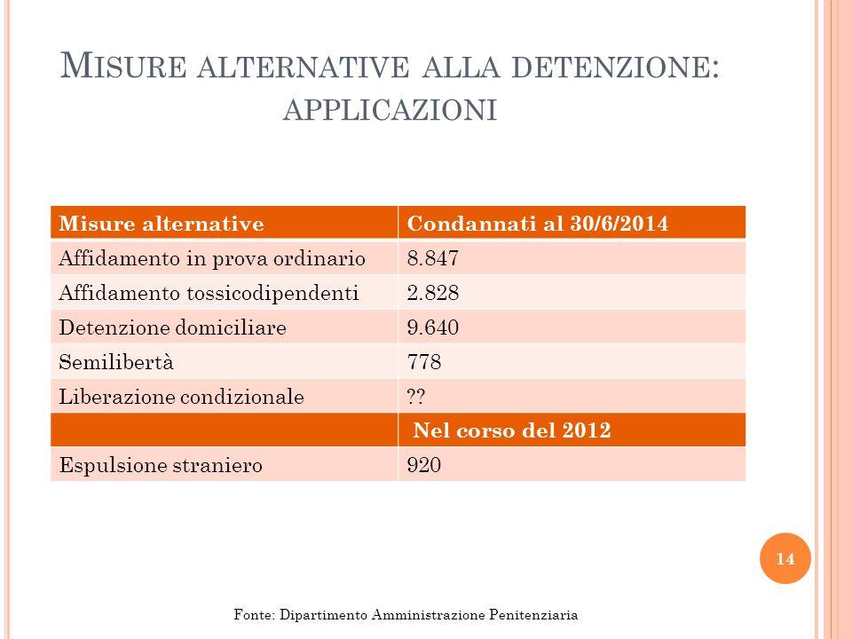 M ISURE ALTERNATIVE ALLA DETENZIONE : APPLICAZIONI Misure alternativeCondannati al 30/6/2014 Affidamento in prova ordinario8.847 Affidamento tossicodi