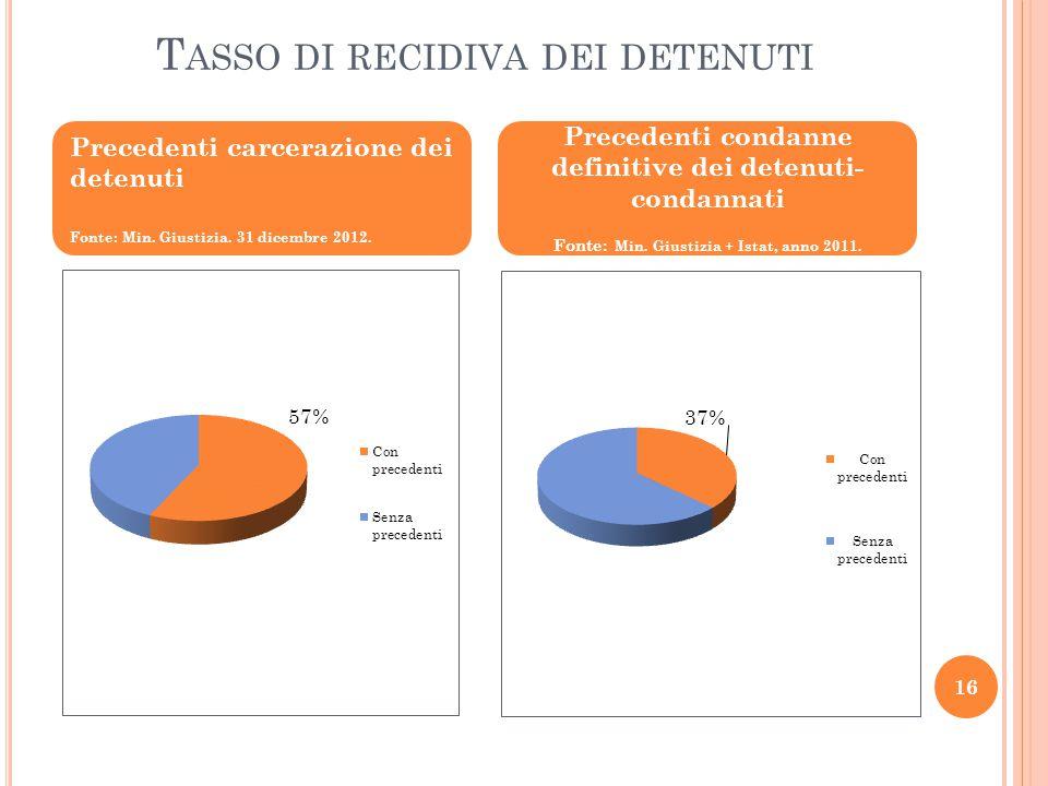 T ASSO DI RECIDIVA DEI DETENUTI Precedenti carcerazione dei detenuti Fonte: Min. Giustizia. 31 dicembre 2012. Precedenti condanne definitive dei deten