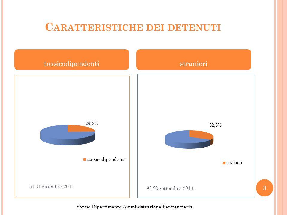 C ARATTERISTICHE DEI DETENUTI tossicodipendentistranieri Al 31 dicembre 2011 3 Fonte: Dipartimento Amministrazione Penitenziaria