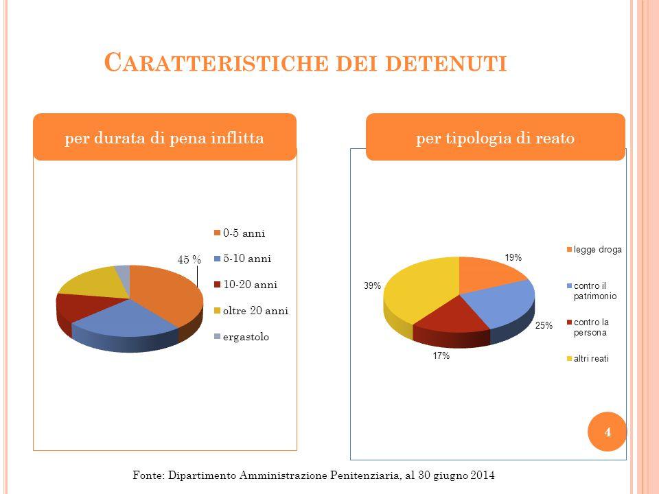C ARATTERISTICHE DEI DETENUTI per durata di pena inflittaper tipologia di reato 4 Fonte: Dipartimento Amministrazione Penitenziaria, al 30 giugno 2014